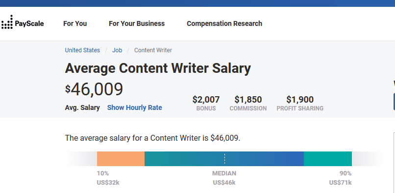 average content writer salary in the US