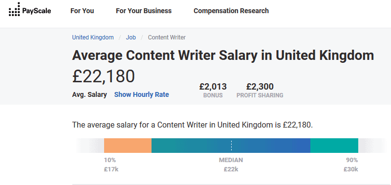 average content writer salary in the UK